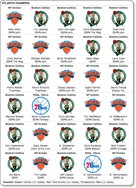 http://espn.go.com/nba/preview2011/story/_/page/Predictions1112-Atlantic/nba-atlantic-champion-predictions