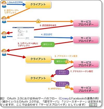 http://www.atmarkit.co.jp/fsmart/articles/oauth2/02.html