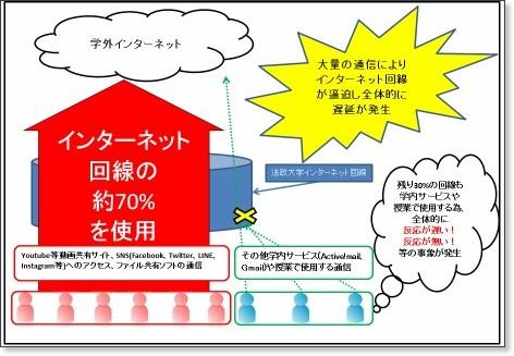 http://net2010.hosei.ac.jp/_img/traffic_warn5.png