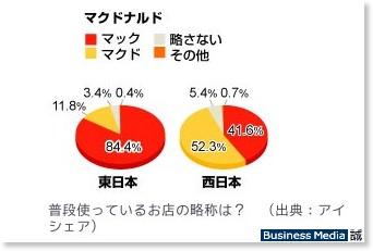 http://bizmakoto.jp/makoto/articles/0807/11/news068.html