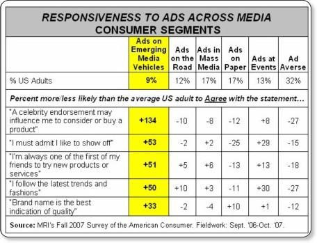 http://www.marketingcharts.com/television/how-consumers-prefer-to-receive-advertising-a-new-segmentation-5567/mri-ad-medium-preference-segmentationjpg/