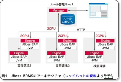 http://www.atmarkit.co.jp/fjava/rensai4/enterprise_jboss12/01.html