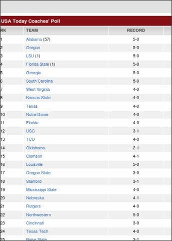 'Cats Crack Top 25 In Both Polls; First AP Appearance ...