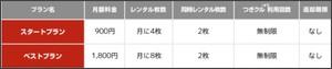 http://rental.rakuten.co.jp/special/guide/profit.html