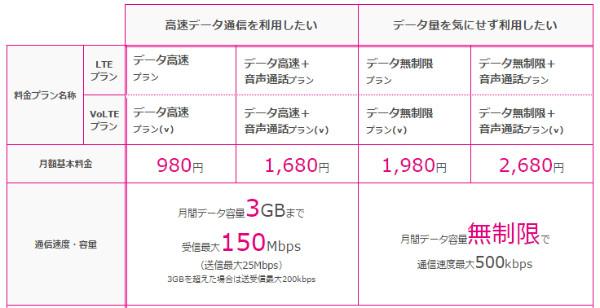 http://www.uqmobile.jp/plan/data/