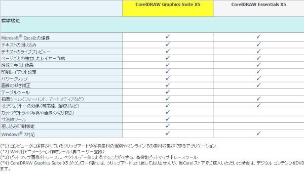 http://www.corel.com/corel/product/index.jsp?pid=prod3670089&cid=catalog3560067&segid=2100091&storeKey=jp&languageCode=ja#tab6