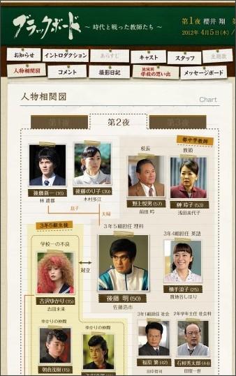 http://www.tbs.co.jp/blackboard/chart/