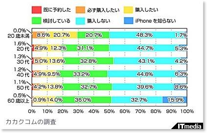 http://www.itmedia.co.jp/news/articles/0807/10/news108.html
