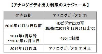 http://av.watch.impress.co.jp/docs/topic/20110204_424700.html