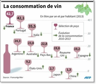 http://www.primus-soft.fr/uploads/filemngr/consommation%20vin%20france%20erp.jpg