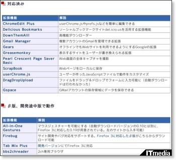 http://www.itmedia.co.jp/bizid/articles/0806/20/news138.html