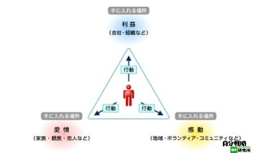 http://jibun.atmarkit.co.jp/llife01/rensai/mental10/mental02.html
