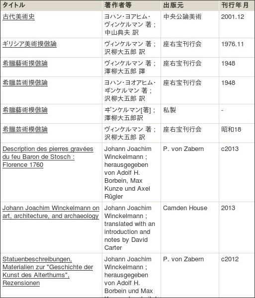 http://webcatplus.nii.ac.jp/webcatplus/details/creator/429561.html