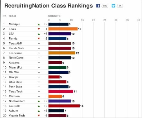 espn college football recruiting rankings yahoo college basketball