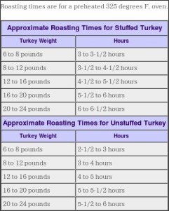 What Temperature To Cook A Turkey >> How many minutes per pound to cook a turkey? – Kgb Answers