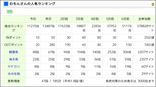 http://www.blogmura.com/point/00464685.html