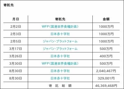 http://www.tv-asahi.co.jp/fukushi/doraemon/backnumber/2010.html