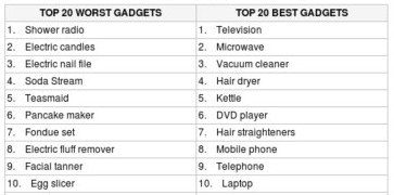 http://www.dailymail.co.uk/sciencetech/article-1215899/Shower-radios-voted-worst-household-gadget.html