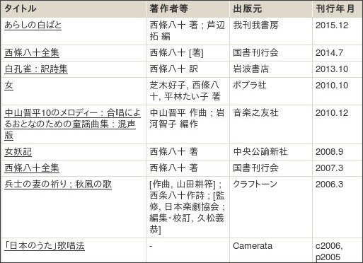 http://webcatplus.nii.ac.jp/webcatplus/details/creator/65412.html