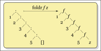 http://en.wikipedia.org/wiki/Fold_(higher-order_function)