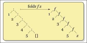 http://en.wikipedia.org/wiki/Fold_(higher-order_function)