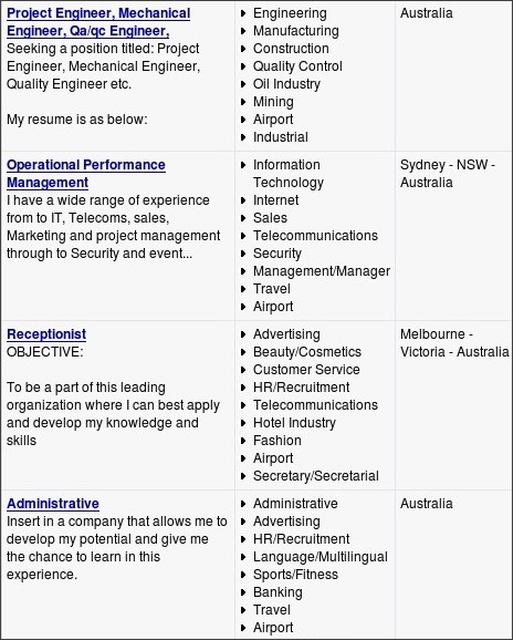 http://www.learn4good.com/jobs/language/english/search_resumes/airport/australia/