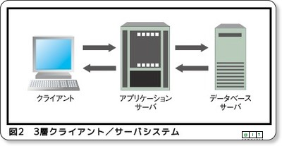 http://www.atmarkit.co.jp/fjava/rensai4/webjousiki03/webjousiki03_1.html