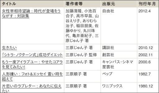 http://webcatplus.nii.ac.jp/webcatplus/details/creator/124390.html