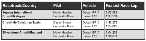 http://www.motortrend.com/roadtests/exotic/1101_ferrari_458_italia_vs_ducati_1198_s/ferrari_f1_vs_ducati_motor_gp.html