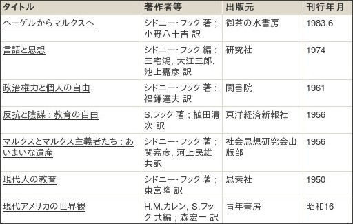 http://webcatplus.nii.ac.jp/webcatplus/details/creator/412153.html