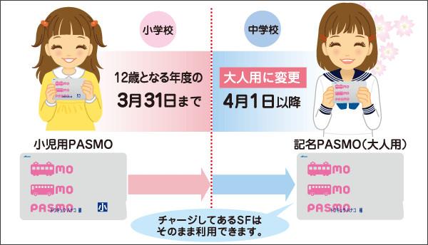 http://www.tokyu.co.jp/railway/railway/west/eigyou/PASMO/syoniyoupasmo.html