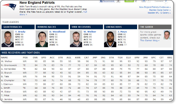 http://espn.go.com/espn/thelife/videogames/madden12ratings/_/team/nwe/id/17/new-england-patriots