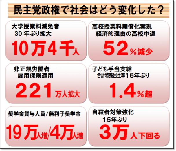 http://www.dpj.or.jp/article/achievements-of-dpj