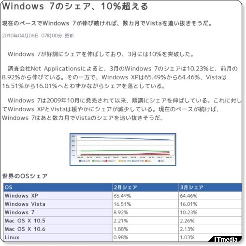 http://www.itmedia.co.jp/news/articles/1004/06/news008.html