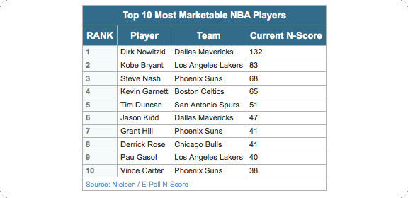 http://blog.nielsen.com/nielsenwire/media_entertainment/fast-break-dirk-nowitzki-now-nbas-most-marketable-player/