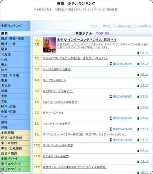 http://ikyu.com/scripti/ranking/top300.asp