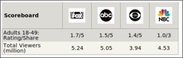 http://tvbythenumbers.com/2009/11/08/tv-ratings-saturday-strikeforce-fedor-vs-rogers-averages-3-79-million-in-prime-time-on-cbs/32941