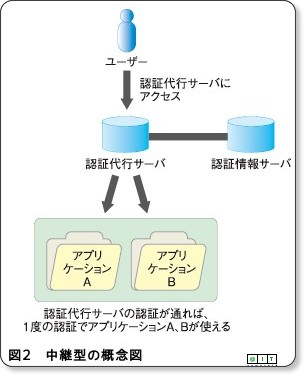 http://www.atmarkit.co.jp/fjava/rensai4/enterprise_jboss10/02.html