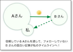 http://lifehacking.jp/2009/07/why-you-should-start-friendfeed/