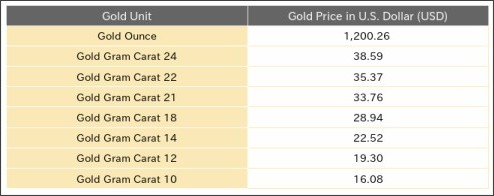http://www.goldrate24.com/gold-prices/north-america/united_states/