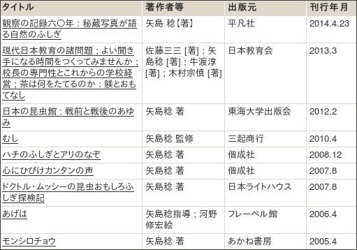http://webcatplus.nii.ac.jp/webcatplus/details/creator/95687.html