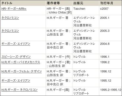 http://webcatplus.nii.ac.jp/webcatplus/details/creator/409327.html