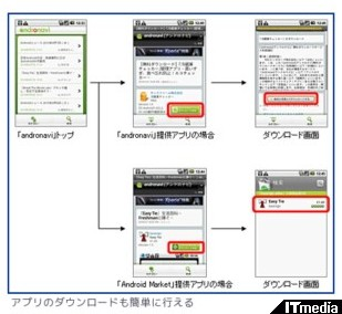 http://plusd.itmedia.co.jp/mobile/articles/1004/21/news096.html