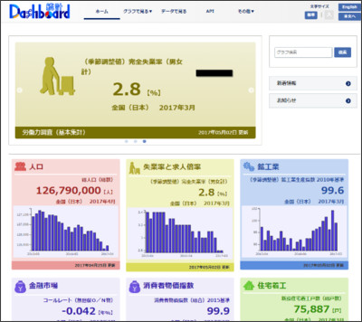 http://data.e-stat.go.jp/dashboard/