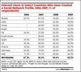 http://www.emarketer.com/Article.aspx?R=1007232