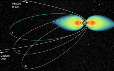 https://upload.wikimedia.org/wikipedia/commons/3/39/Juno_trajectory_through_radiation_belts.png
