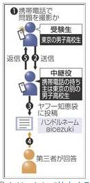 http://sankei.jp.msn.com/affairs/news/110302/crm11030213560020-n1.htm