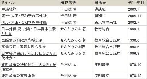 http://webcatplus.nii.ac.jp/webcatplus/details/creator/130067.html