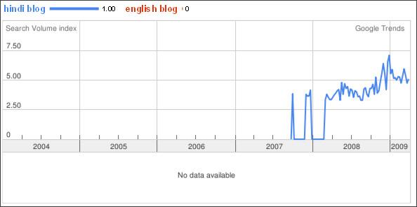 http://www.google.com/trends?q=hindi+blog,english+blog&date=all&geo=ind&ctab=0&sort=0&sa=N