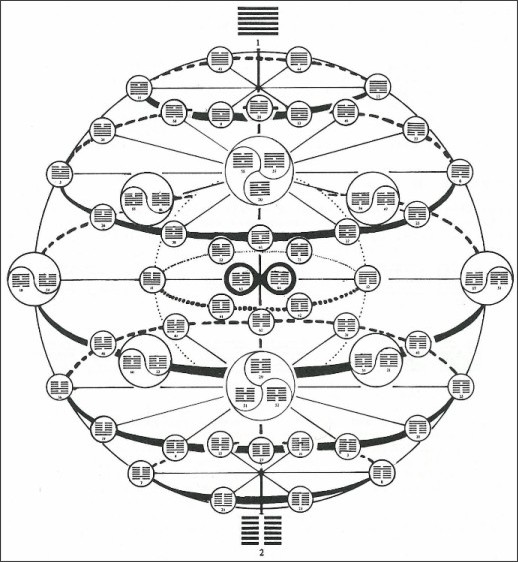 http://adamapollo.info/img/knowledge/knowledge-iching-sphere-full.jpg